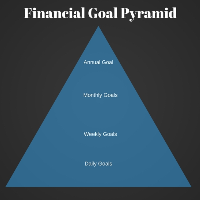 Basic Format of a Financial Goal Pyramid